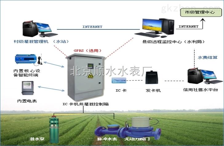 射频卡灌溉控制器价格厂家报价