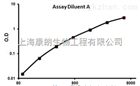 10kDa热休克蛋白1(HSP10)检测试剂盒