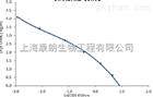 11-β-羟基类固醇脱氢酶3(HSD11β3)检测试剂盒