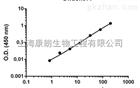 17-β-羟基类固醇脱氢酶14(HSD17β14)检测试剂盒