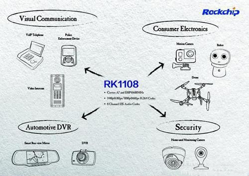 智慧视觉开发平台RK1108面世 5大功能尽显