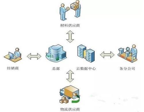 娃哈哈erp企业资源管理系统整体架构是以sap为