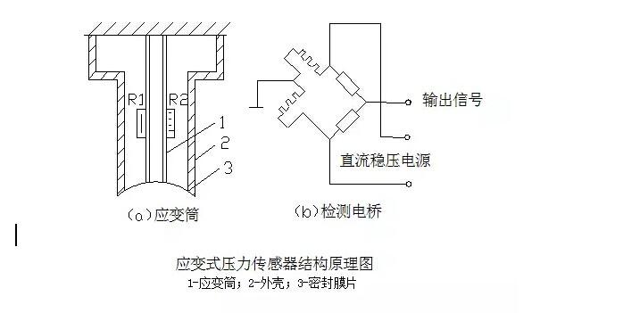应变式压力传感器的结构原理图如图所示