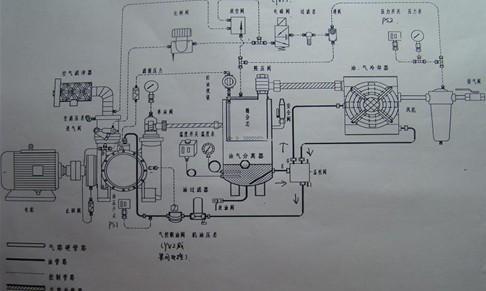 传统压缩机的运行成本由三项组成:初始采购成本,维护成本和能源成本.
