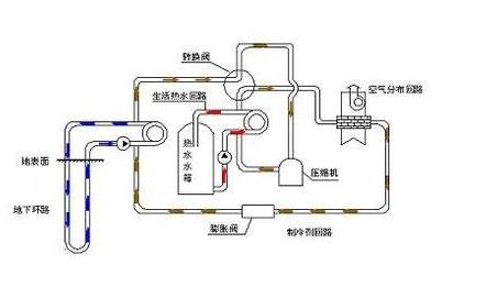 水源热泵机组工作的原理