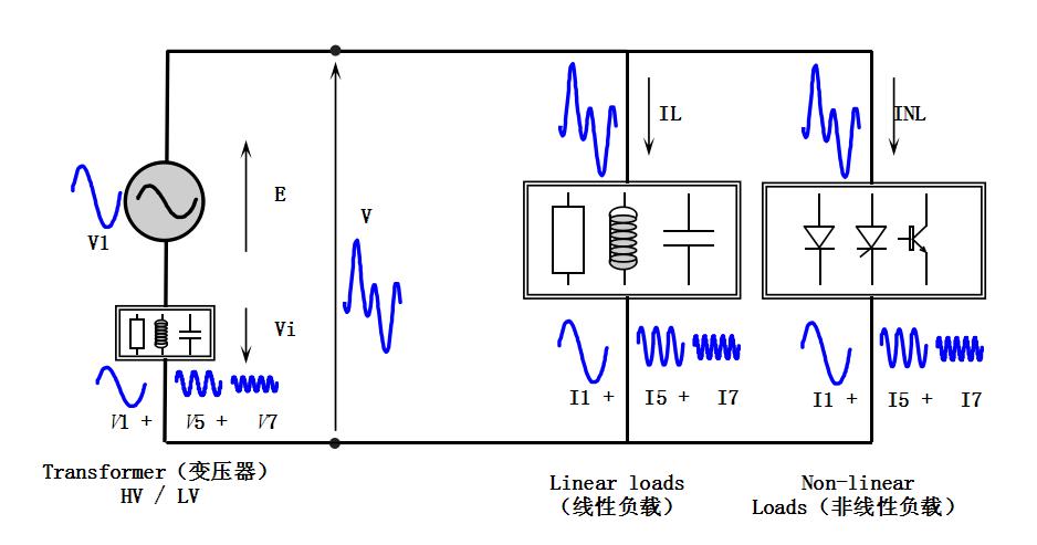 1,谐波对变压器的影响